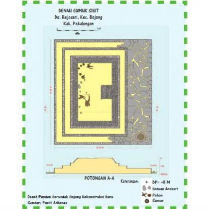 Denah Situs Gumuk Sigit